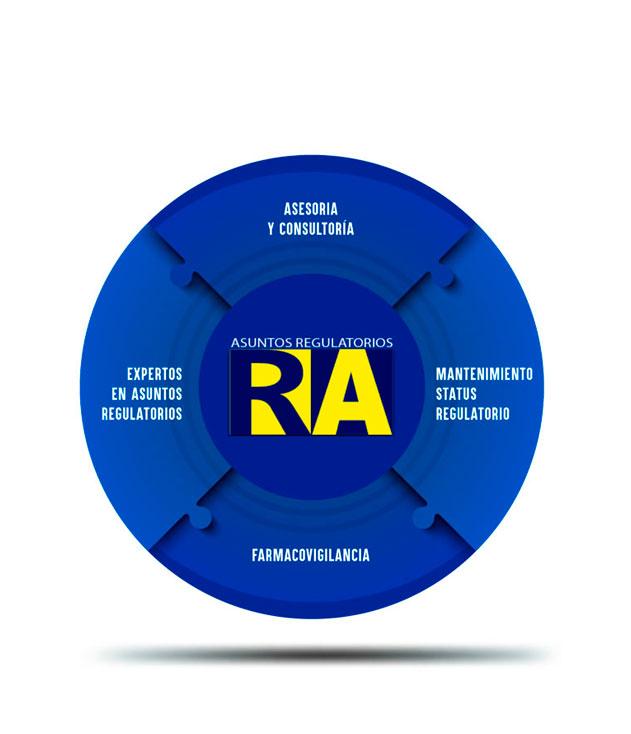 Servicio Y Asesoria R.A. Asuntos Regulatorios S.A.S