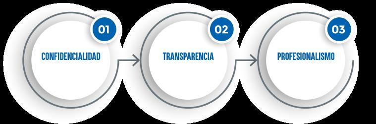 Profesionalismo, Confidencialidad y Transparencia